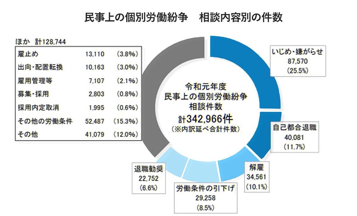 民事上の個別労働紛争 相談内容別の件数