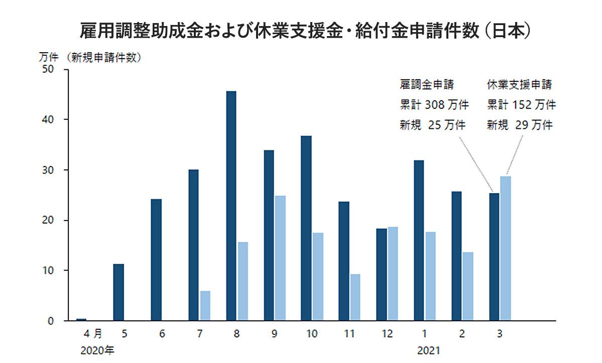 雇用調整助成金および休業支援金・給付金申請件数(日本)